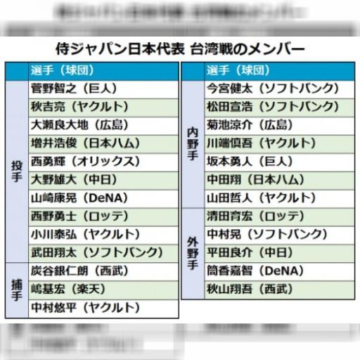 楽天・嶋、台湾戦の侍ジャパン選出 「プレミア12の悔しさ晴らす」