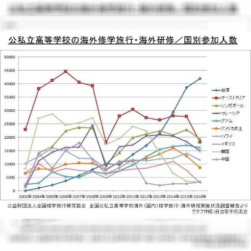 高校の海外修学旅行先No.1は去年に引き続き台湾になりました!( (公財)全国修学旅行研究協会・発表)